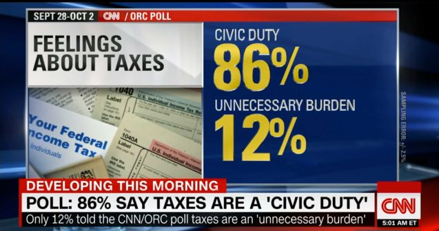 86% of those polled by CNN believe paying taxes is a civic duty.