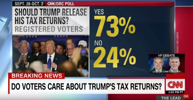 73% of those polled by CNN believe Trump should release his Tax Returns.