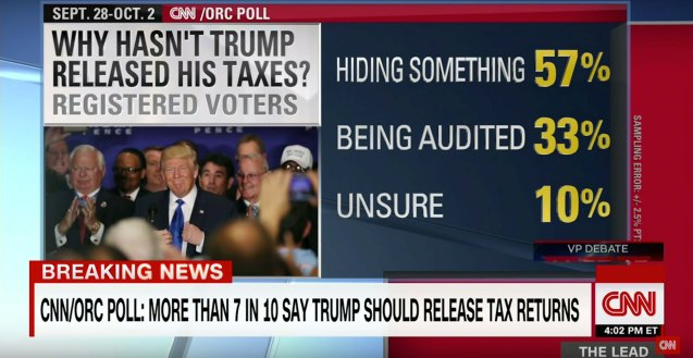 57% of those polled by CNN believe Trump is hiding something in his Tax returns.