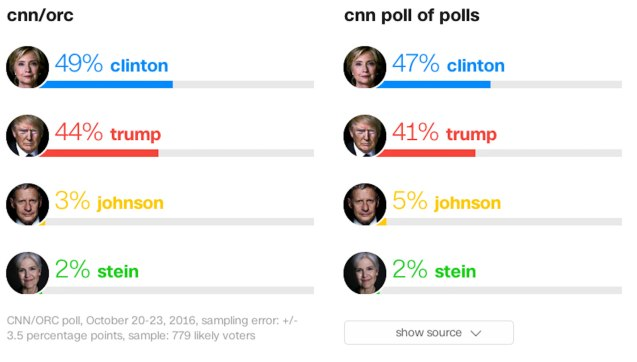 CNN/ORC Polls show that Hillary is 'only' 5-6 points ahead of Trump.